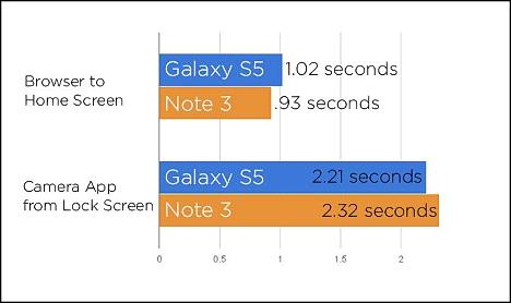 06 Comparativa entre Galaxy S5 y Note 3