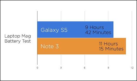 08 Comparativa entre Galaxy S5 y Note 3