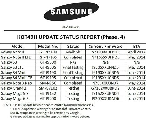 KitKat Android 4.4 para modelos Samsung Galaxy
