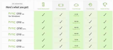 100 GB gratis en Google Drive con HTC