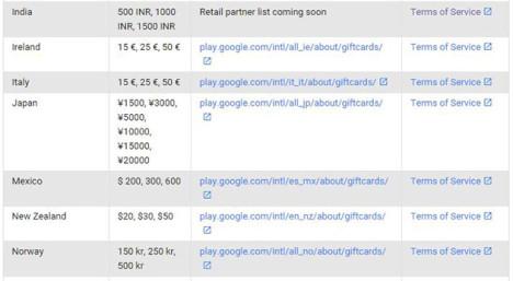 Tarjetas de regalo Google Play en la India
