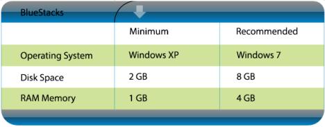 Requisitos básicos de Bluestacks para instalarlo en Windows