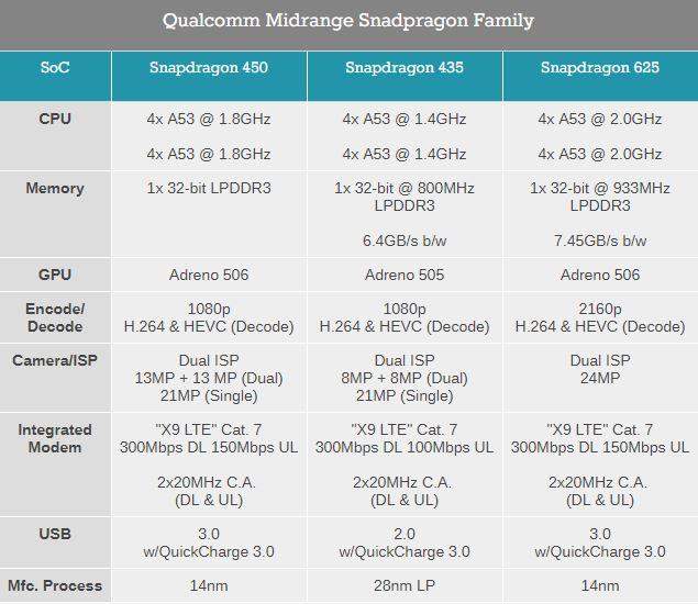 Qualcomm Snapdragon 450
